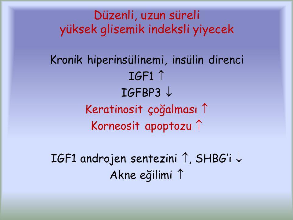 Düzenli, uzun süreli yüksek glisemik indeksli yiyecek Kronik hiperinsülinemi, insülin direnci IGF1  IGFBP3  Keratinosit çoğalması  Korneosit apoptozu  IGF1 androjen sentezini , SHBG'i  Akne eğilimi 