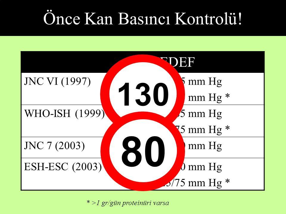 Önce Kan Basıncı Kontrolü! HEDEF JNC VI (1997) <130/85 mm Hg <125/75 mm Hg * WHO-ISH (1999) <130/85 mm Hg <125/75 mm Hg * JNC 7 (2003) <130/80 mm Hg E