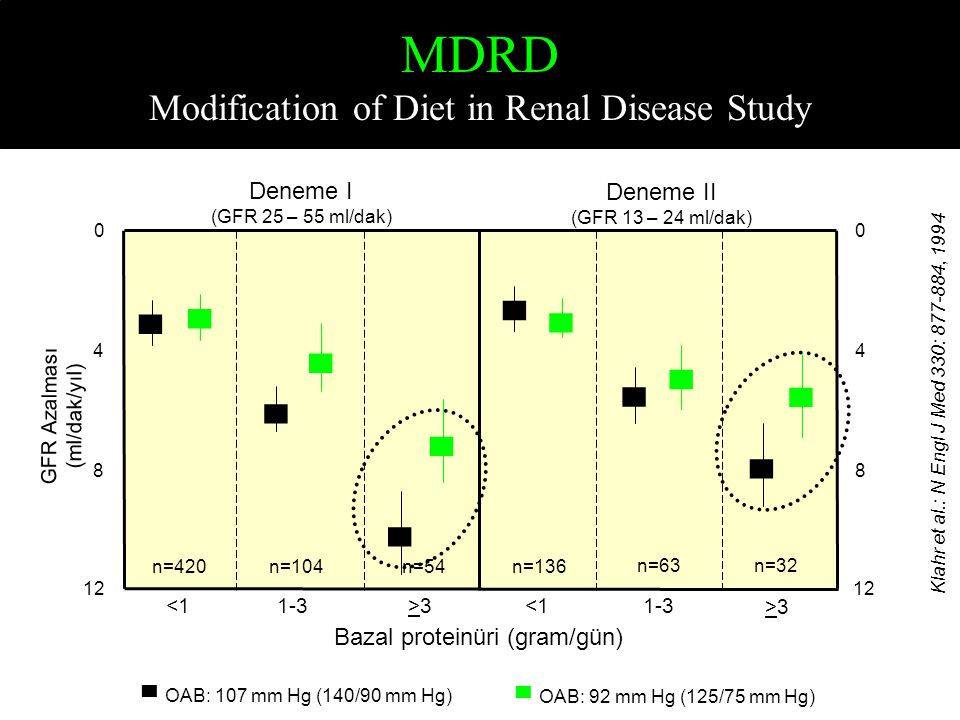 ▄ ▄ ▄ ▄ ▄ ▄ ▄ ▄ ▄ ▄ ▄ ▄ <1 MDRD Modification of Diet in Renal Disease Study Klahr et al.: N Engl J Med 330: 877-884, 1994 Deneme I (GFR 25 – 55 ml/dak