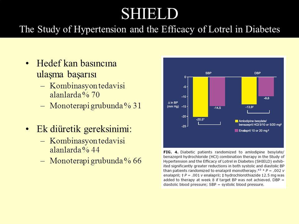 SHIELD The Study of Hypertension and the Efficacy of Lotrel in Diabetes Hedef kan basıncına ulaşma başarısı –Kombinasyon tedavisi alanlarda % 70 –Mono