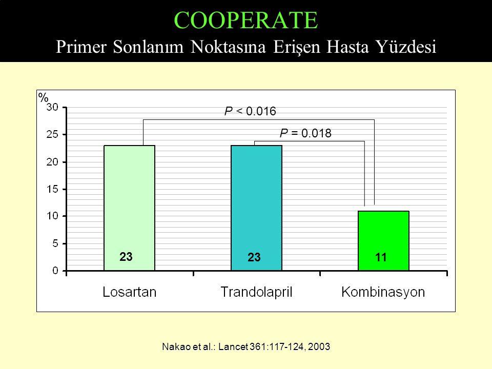 COOPERATE Primer Sonlanım Noktasına Erişen Hasta Yüzdesi Nakao et al.: Lancet 361:117-124, 2003 P = 0.018 P < 0.016 % 23 11
