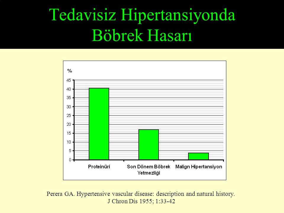 ▄ ▄ ▄ ▄ ▄ ▄ ▄ ▄ ▄ ▄ ▄ ▄ <1 MDRD Modification of Diet in Renal Disease Study Klahr et al.: N Engl J Med 330: 877-884, 1994 Deneme I (GFR 25 – 55 ml/dak) Deneme II (GFR 13 – 24 ml/dak) 0 4 8 12 0 4 8 GFR Azalması (ml/dak/yıl) Bazal proteinüri (gram/gün) 1-3>3>3 <11-3 >3>3 n=420n=104n=54n=136 n=63n=32 ▄ OAB: 107 mm Hg (140/90 mm Hg) ▄ OAB: 92 mm Hg (125/75 mm Hg)