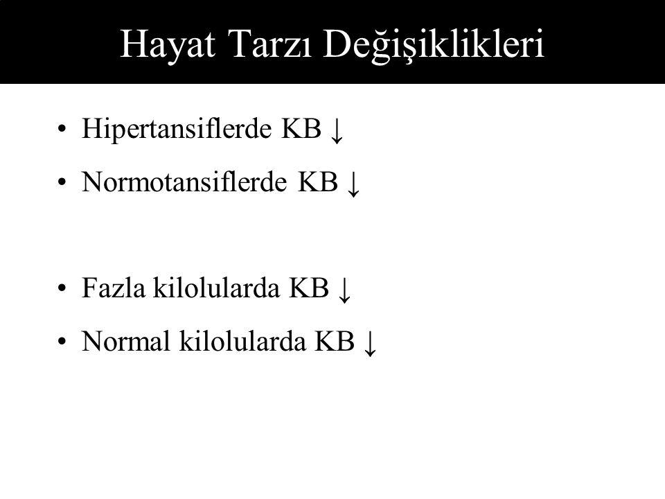 Hayat Tarzı Değişiklikleri Hipertansiflerde KB ↓ Normotansiflerde KB ↓ Fazla kilolularda KB ↓ Normal kilolularda KB ↓