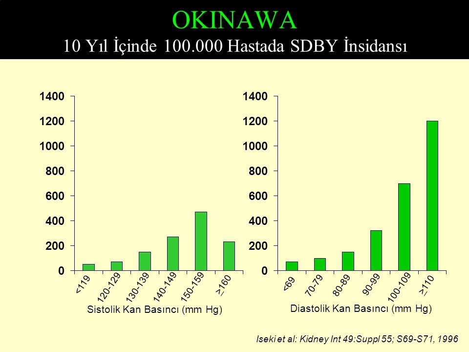 OKINAWA 10 Yıl İçinde 100.000 Hastada SDBY İnsidansı <119 120-129130-139 140-149150-159 >160 Sistolik Kan Basıncı (mm Hg) <69 70-79 80-89 90-99 100-10