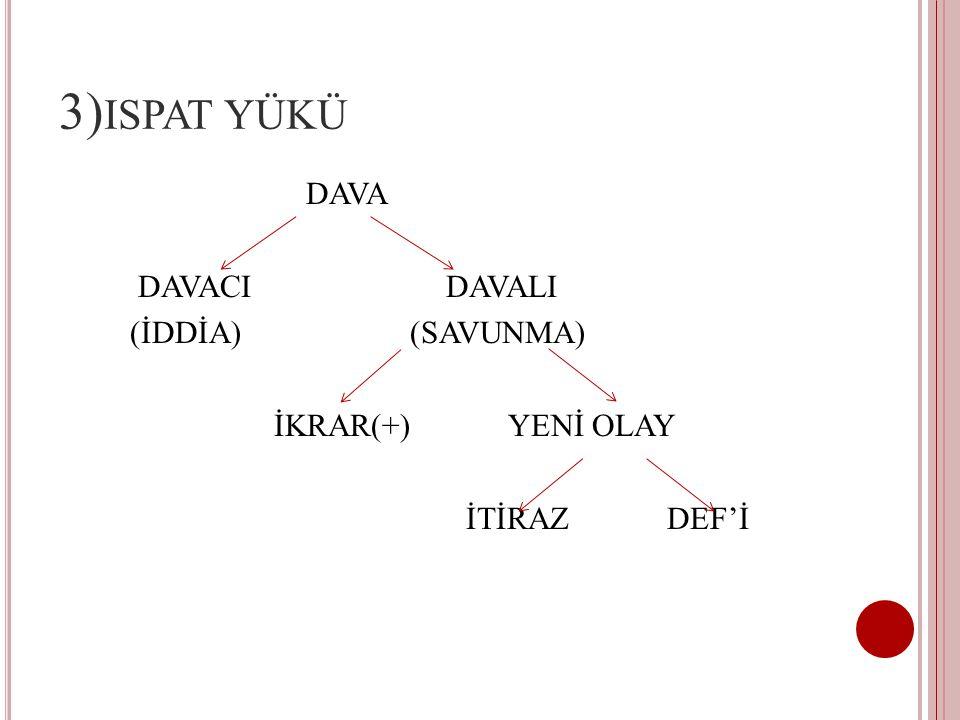 3) ISPAT YÜKÜ DAVA DAVACI DAVALI (İDDİA) (SAVUNMA) İKRAR(+) YENİ OLAY İTİRAZ DEF'İ