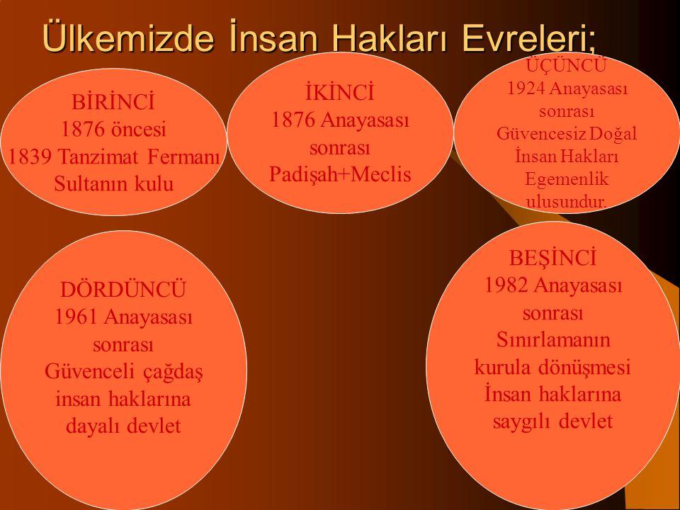 İnsan hakları düşüncesinin ülkemizdeki tarihi gelişimi; İnsan haklarının Osmanlı Devleti'nden günümüze kadar ülkemizdeki tarihi gelişimini 5 evrede öz