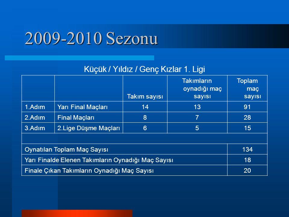 2009-2010 Sezonu Küçük / Yıldız / Genç Kızlar 1. Ligi Takım sayısı Takımların oynadığı maç sayısı Toplam maç sayısı 1.AdımYarı Final Maçları141391 2.A