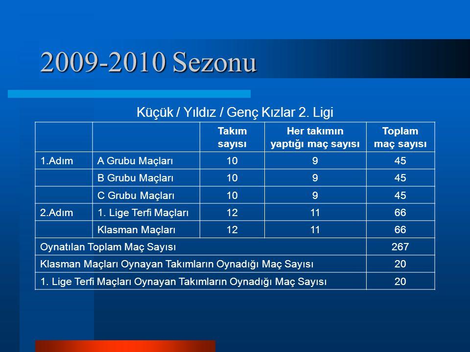2009-2010 Sezonu Küçük / Yıldız / Genç Kızlar 2. Ligi Takım sayısı Her takımın yaptığı maç sayısı Toplam maç sayısı 1.AdımA Grubu Maçları10945 B Grubu