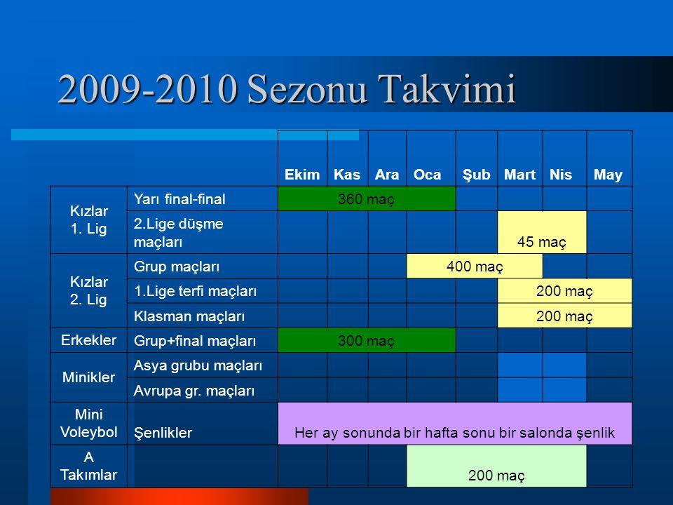 2009-2010 Sezonu Takvimi EkimKasAraOcaŞubMartNisMay Kızlar 1. Lig Yarı final-final360 maç 2.Lige düşme maçları 45 maç Kızlar 2. Lig Grup maçları 400 m