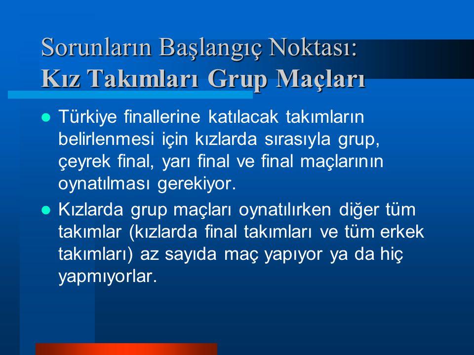 Sorunların Başlangıç Noktası: Kız Takımları Grup Maçları Türkiye finallerine katılacak takımların belirlenmesi için kızlarda sırasıyla grup, çeyrek fi