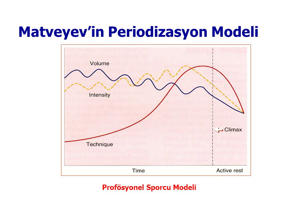 © 2005 The McGraw-Hill Companies, Inc. All rights reserved. Matveyev'in Periodizasyon Modeli Amatör Sporcu Modeli