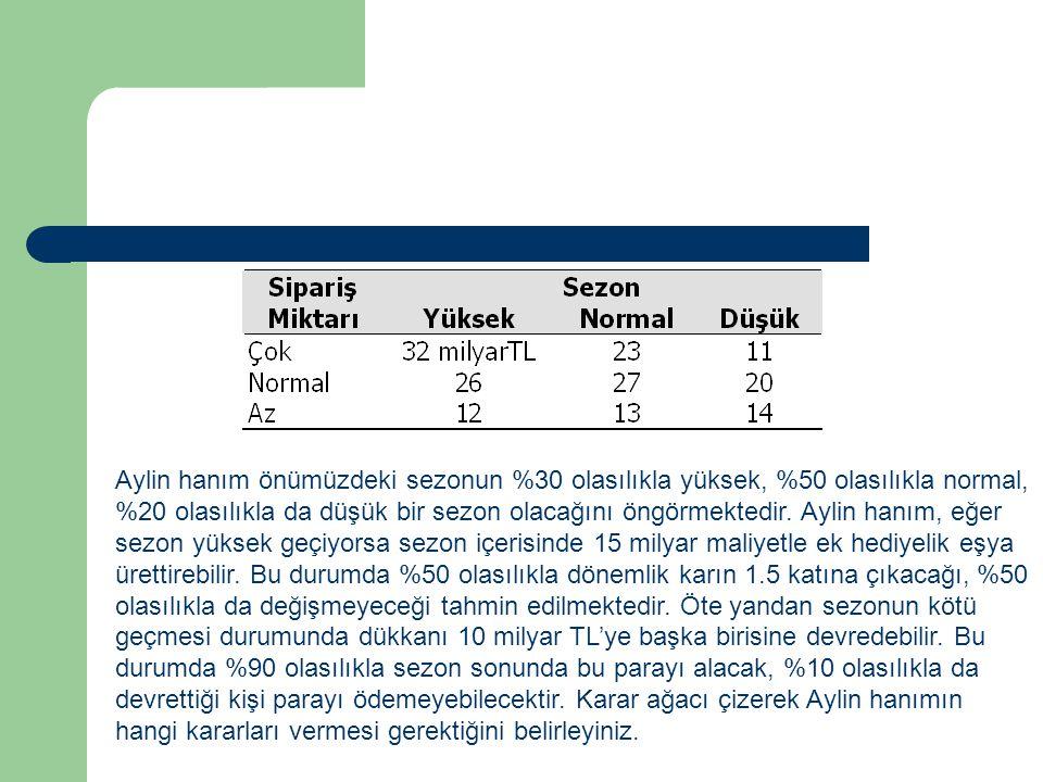 Aylin hanım önümüzdeki sezonun %30 olasılıkla yüksek, %50 olasılıkla normal, %20 olasılıkla da düşük bir sezon olacağını öngörmektedir. Aylin hanım, e
