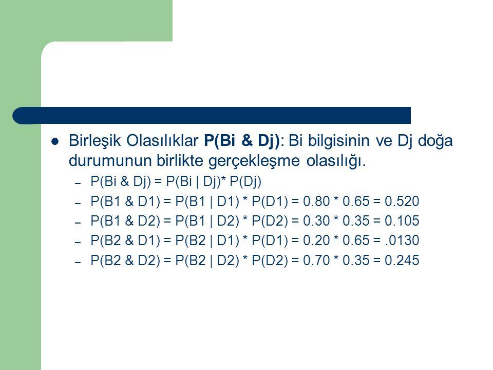 Birleşik Olasılıklar P(Bi & Dj): Bi bilgisinin ve Dj doğa durumunun birlikte gerçekleşme olasılığı. – P(Bi & Dj) = P(Bi | Dj)* P(Dj) – P(B1 & D1) = P(