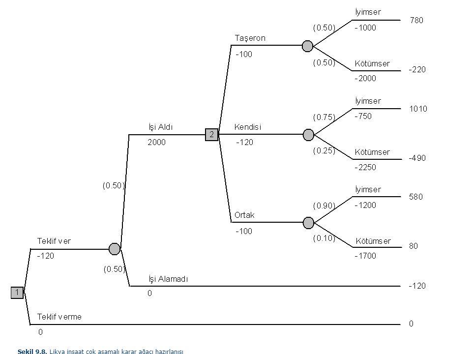 Şekil 9.8. Likya inşaat çok aşamalı karar ağacı hazırlanışı