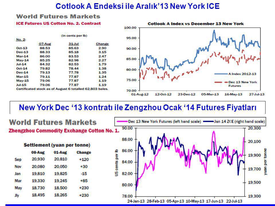 Cotlook A Endeksi ile Aralık'13 New York ICE New York Dec '13 kontratı ile Zengzhou Ocak '14 Futures Fiyatları