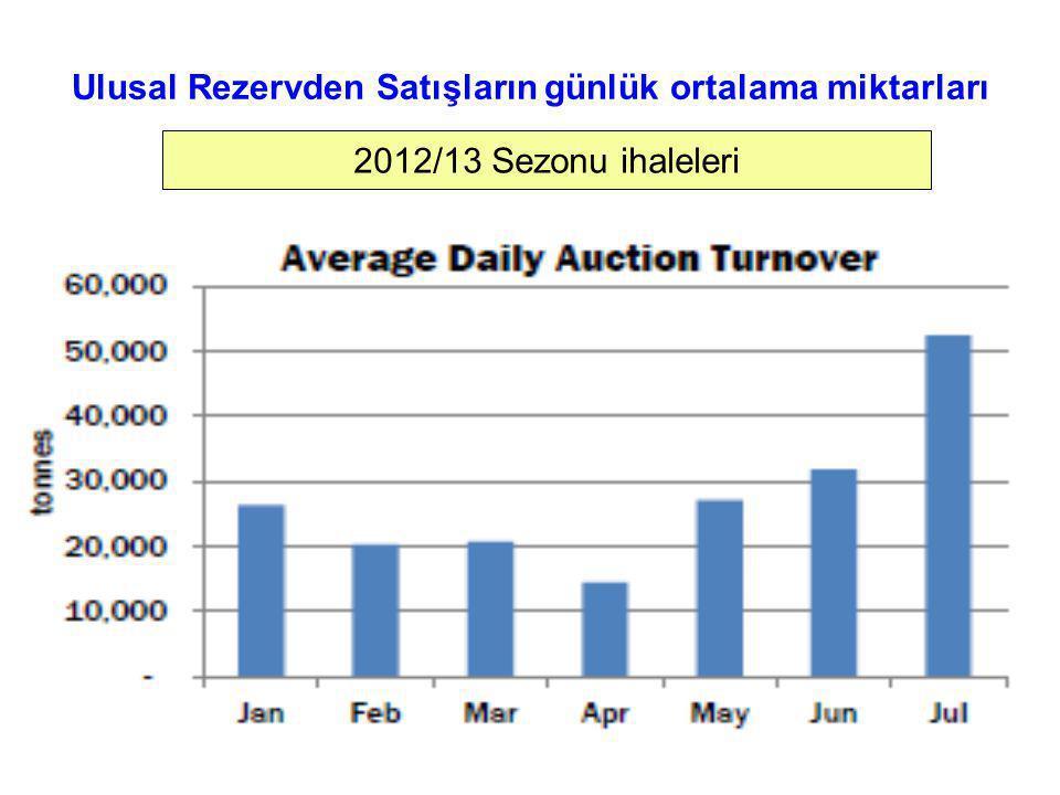 Ulusal Rezervden Satışların günlük ortalama miktarları 2012/13 Sezonu ihaleleri