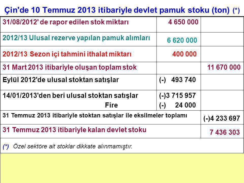 Çin'de 10 Temmuz 2013 itibariyle devlet pamuk stoku (ton) (*) 31/08/2012' de rapor edilen stok miktarı4 650 000 2012/13 Ulusal rezerve yapılan pamuk a
