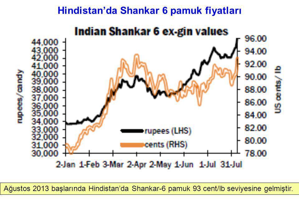Hindistan'da Shankar 6 pamuk fiyatları Ağustos 2013 başlarında Hindistan'da Shankar-6 pamuk 93 cent/lb seviyesine gelmiştir.