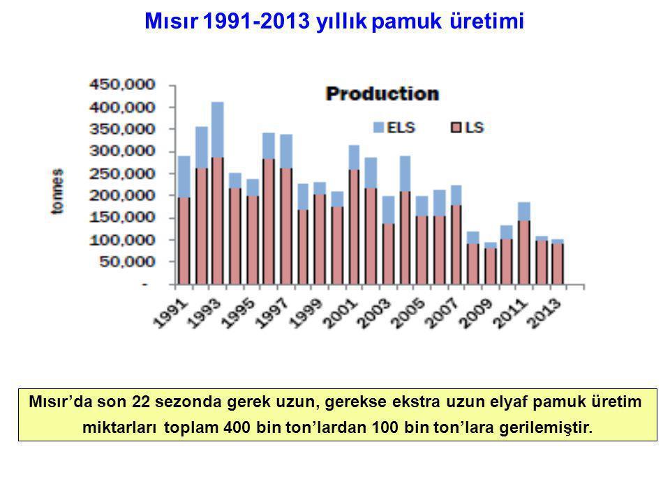 Mısır 1991-2013 yıllık pamuk üretimi Mısır'da son 22 sezonda gerek uzun, gerekse ekstra uzun elyaf pamuk üretim miktarları toplam 400 bin ton'lardan 1