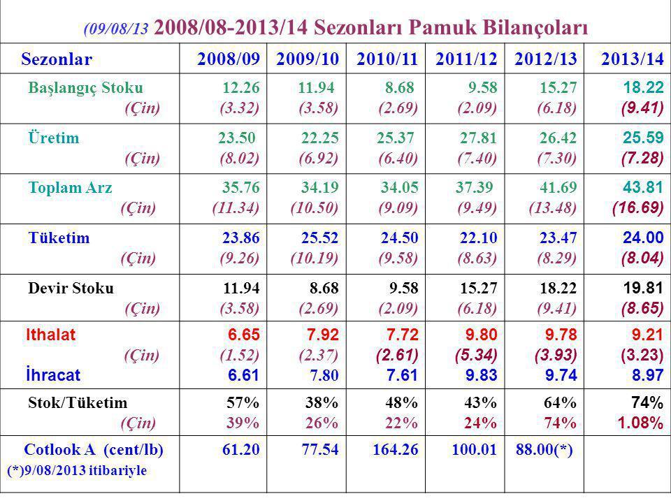 13/08/ 2013 tarihli mukayeseli pamuk fiyatları Cotlook A (13/08/2013) : 94.05 cent/lb CFR (Uzakdoğu) ICE New York (Ekim '13) (09/08/13) : ( 89.95 cent/lb) İTB Std 1 (13/08/2013) : 4.00 – 4.05 TL/kg (94.37-95.56 c/lb) Çin Pamuk Endeksi : 141.40 c/lb Çin Pamuk Endeksi ile Cotlook Endeksi Farkı: 38.90 c/lb (*) ----------------------- (*) Çin Pamuk Endeksi ile Cotlook 'A' Endeksi arasındaki bu büyük farka göre Çin'de iplikçiler pamuğu çok yüksek maliyetli olarak kullanmaktadır.