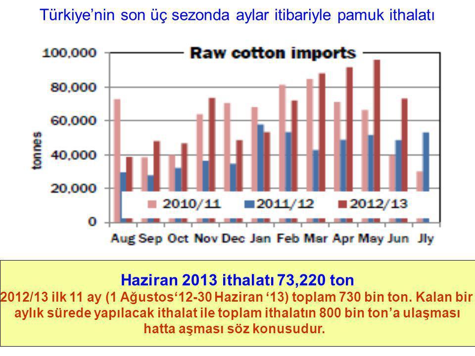 Türkiye'nin son üç sezonda aylar itibariyle pamuk ithalatı Haziran 2013 ithalatı 73,220 ton 2012/13 ilk 11 ay (1 Ağustos'12-30 Haziran '13) toplam 730
