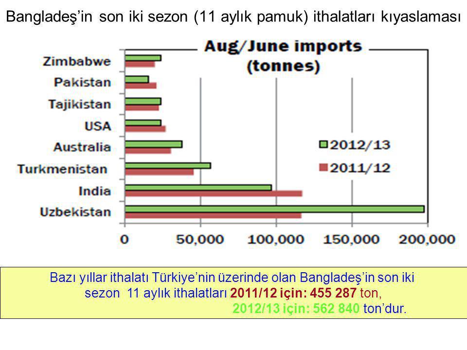 Bangladeş'in son iki sezon (11 aylık pamuk) ithalatları kıyaslaması Bazı yıllar ithalatı Türkiye'nin üzerinde olan Bangladeş'in son iki sezon 11 aylık
