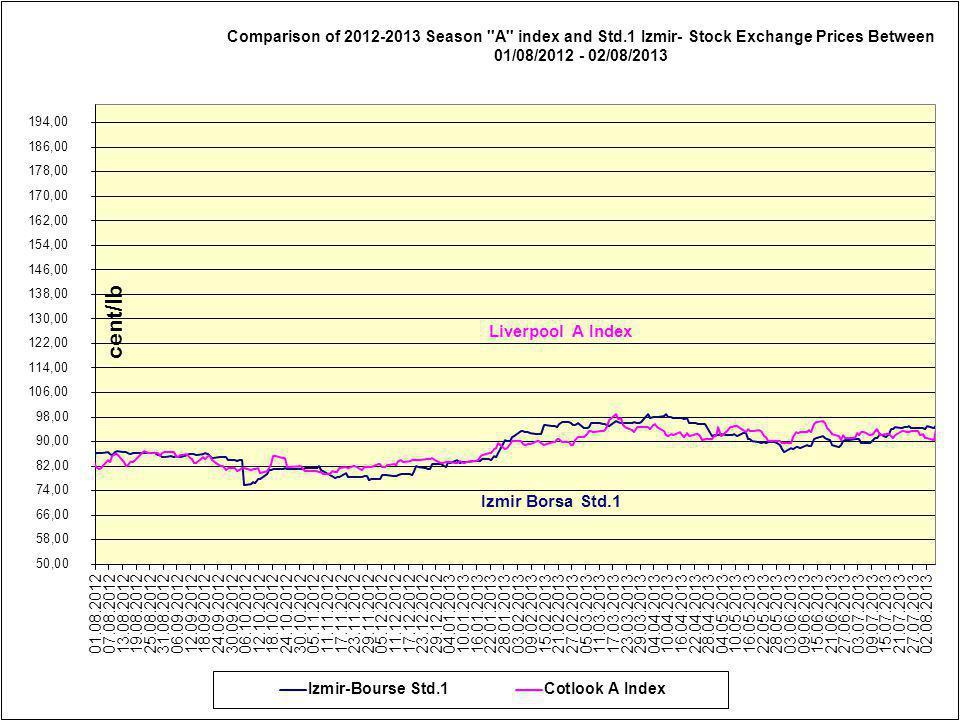 Farklı orijinli pamukların Uzakdoğu (C+FR) teslim fiyatları (Cent/lb) Uzun Elyaf 1 1/ 8 -1-5/32