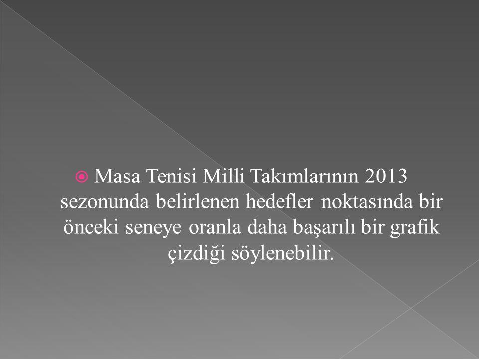  PROTOURLAR  ITTF WORLD KUVEYT AÇIK TURNUVASI07-16 ŞUBAT 2014  ITTF WORLD KATAR AÇIK TURNUVASI18-23 ŞUBAT 2014  ITTF WORLD ALMANYA AÇIK TURNUVASI 26-30 MART 2014  ITTF WORLD ŞİLİ AÇIK TURNUVASI10-13 NİSAN 2014