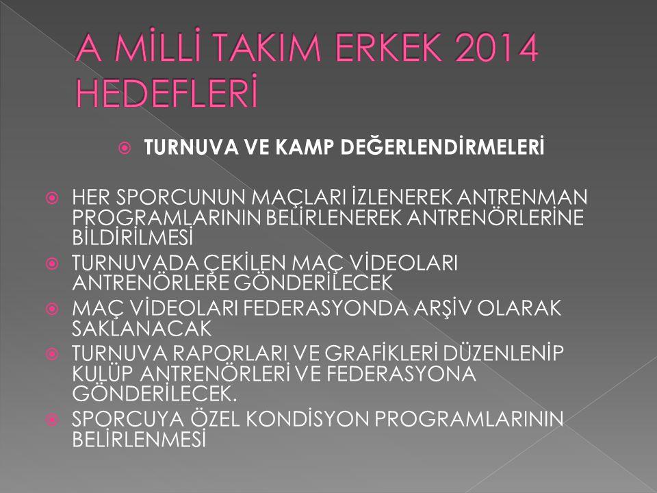 2012 yılında da Balkan 2.si ve 2013 yılında da Balkan 3.sü olduğunu görmekteyiz.