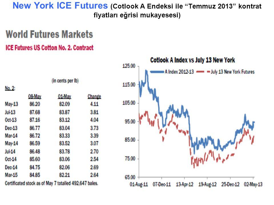 """New York ICE Futures (Cotlook A Endeksi ile """"Temmuz 2013"""" kontrat fiyatları eğrisi mukayesesi)"""