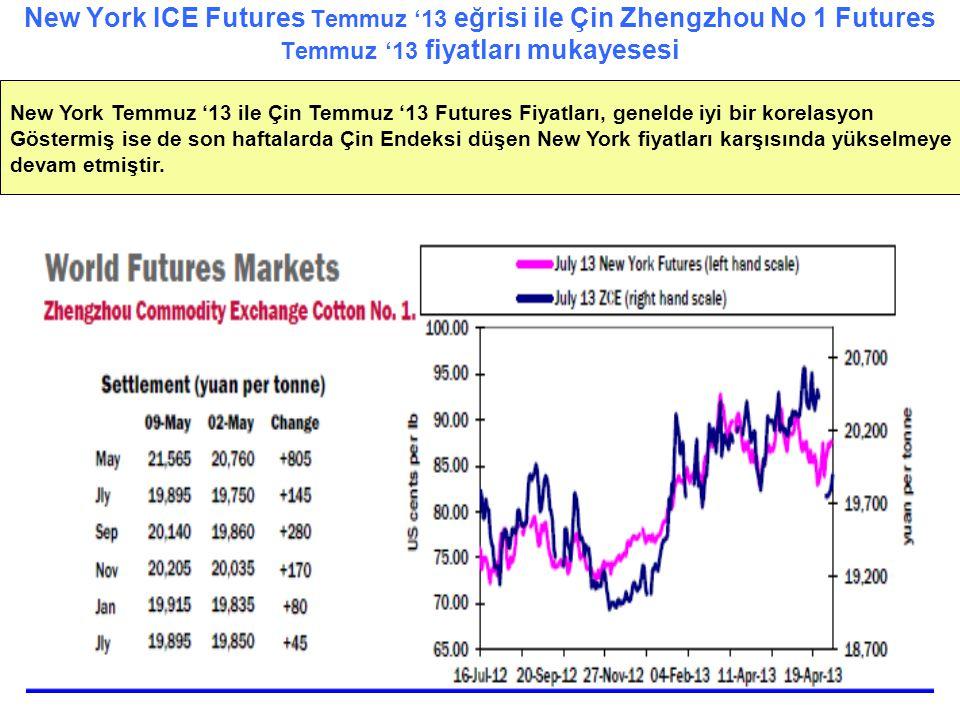 New York ICE Futures Temmuz '13 eğrisi ile Çin Zhengzhou No 1 Futures Temmuz '13 fiyatları mukayesesi New York Temmuz '13 ile Çin Temmuz '13 Futures F