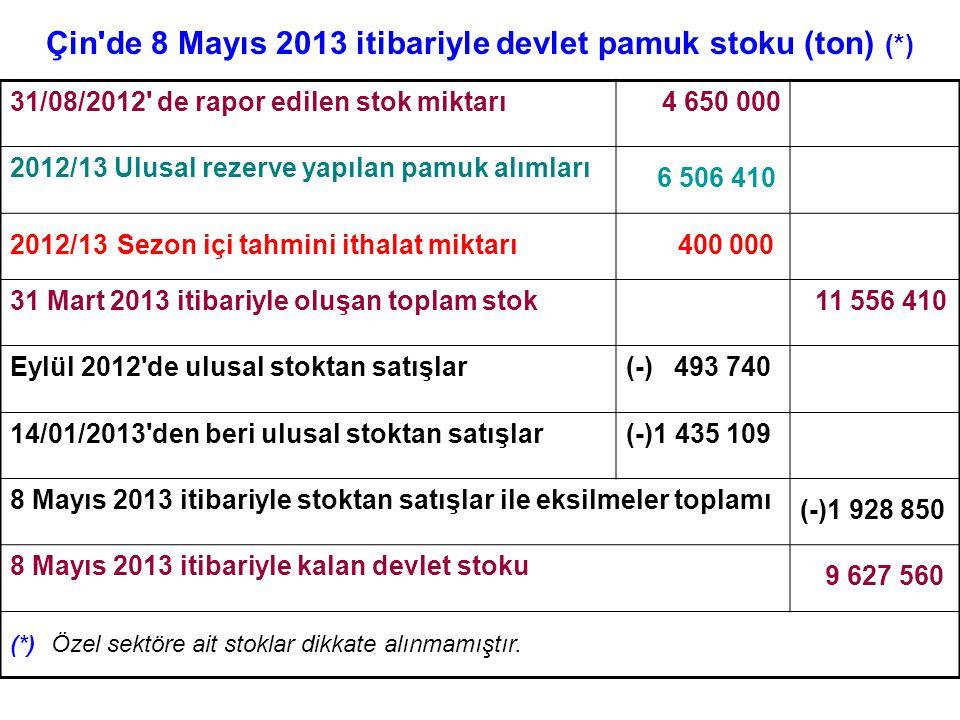Çin'de 8 Mayıs 2013 itibariyle devlet pamuk stoku (ton) (*) 31/08/2012' de rapor edilen stok miktarı4 650 000 2012/13 Ulusal rezerve yapılan pamuk alı