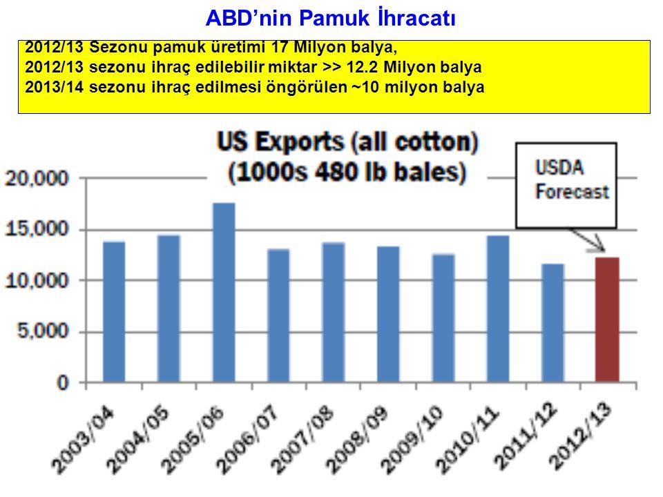 ABD'nin Pamuk İhracatı 2012/13 Sezonu pamuk üretimi 17 Milyon balya, 2012/13 sezonu ihraç edilebilir miktar >> 12.2 Milyon balya 2013/14 sezonu ihraç