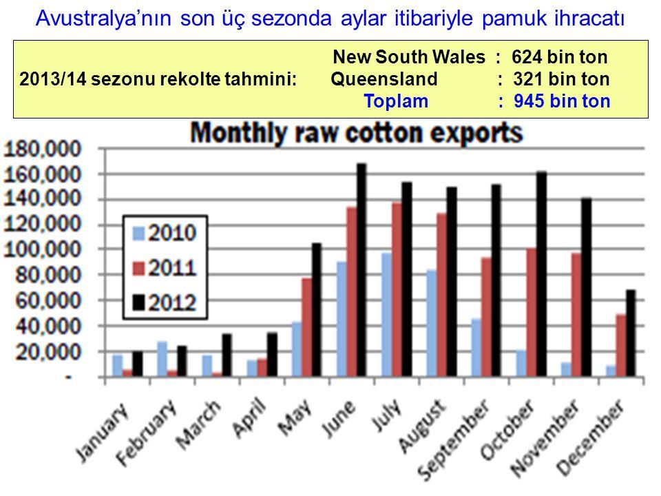 Avustralya'nın son üç sezonda aylar itibariyle pamuk ihracatı New South Wales : 624 bin ton 2013/14 sezonu rekolte tahmini: Queensland : 321 bin ton T