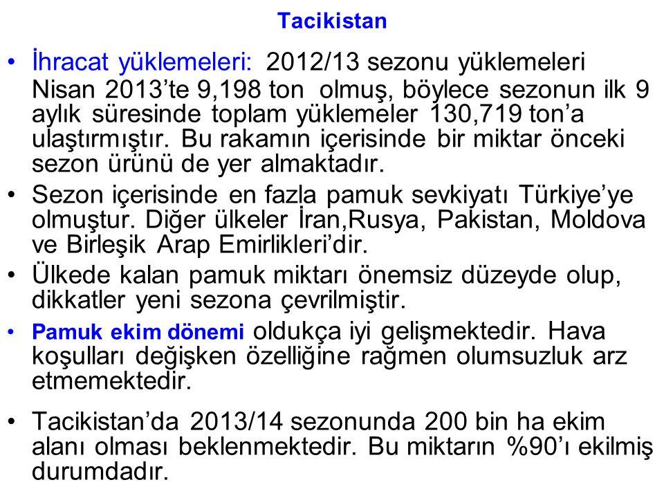 Tacikistan İhracat yüklemeleri: 2012/13 sezonu yüklemeleri Nisan 2013'te 9,198 ton olmuş, böylece sezonun ilk 9 aylık süresinde toplam yüklemeler 130,