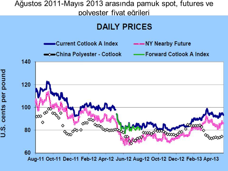 Ağustos 2011-Mayıs 2013 arasında pamuk spot, futures ve polyester fiyat eğrileri