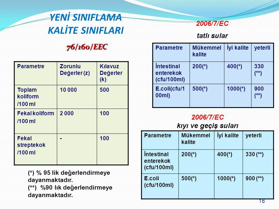 16 YENİ SINIFLAMA KALİTE SINIFLARI ParametreMükemmel kalite İyi kaliteyeterli İntestinal enterekok (cfu/100ml) 200(*)400(*)330 (**) E.coli (cfu/100ml)
