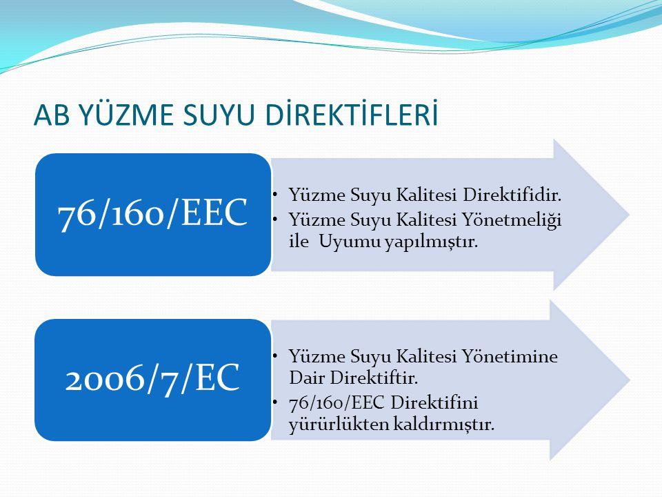 AB YÜZME SUYU DİREKTİFLERİ Yüzme Suyu Kalitesi Direktifidir. Yüzme Suyu Kalitesi Yönetmeliği ile Uyumu yapılmıştır. 76/160/EEC Yüzme Suyu Kalitesi Yön