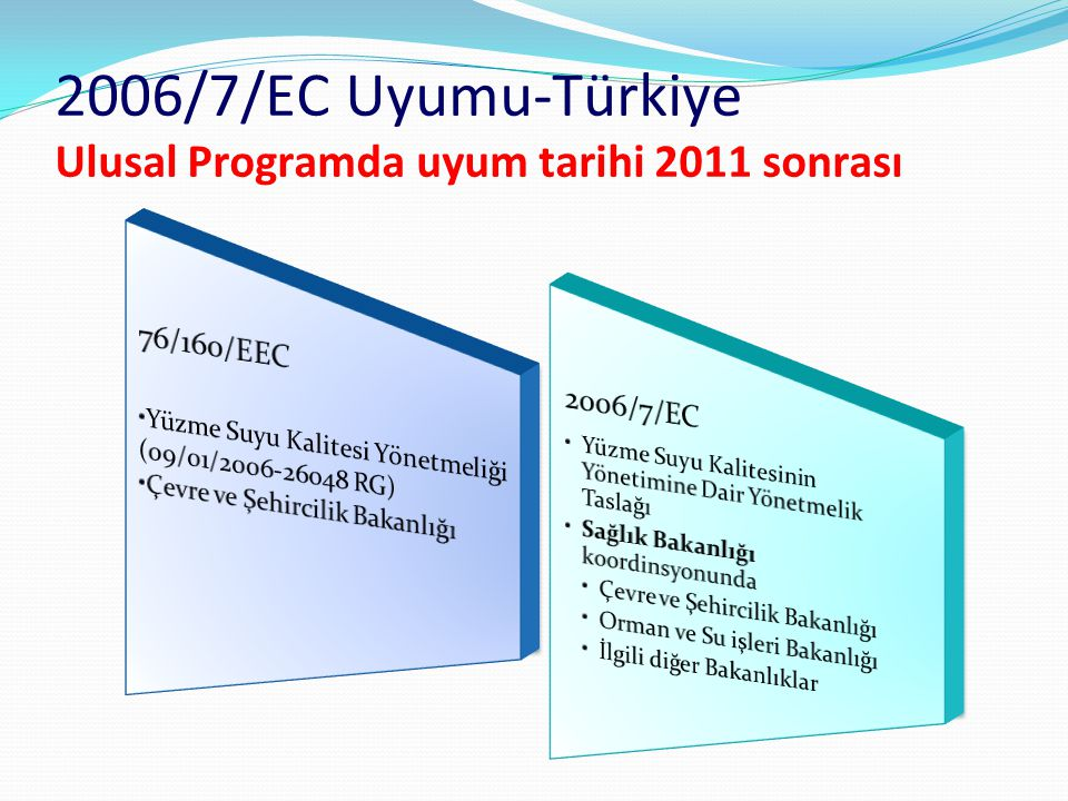 2006/7/EC Uyumu-Türkiye Ulusal Programda uyum tarihi 2011 sonrası