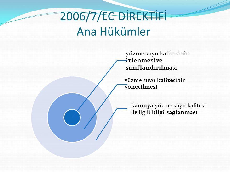 2006/7/EC DİREKTİFİ Ana Hükümler yüzme suyu kalitesinin izlenmesi ve sınıflandırılması yüzme suyu kalitesinin yönetilmesi kamuya yüzme suyu kalitesi i
