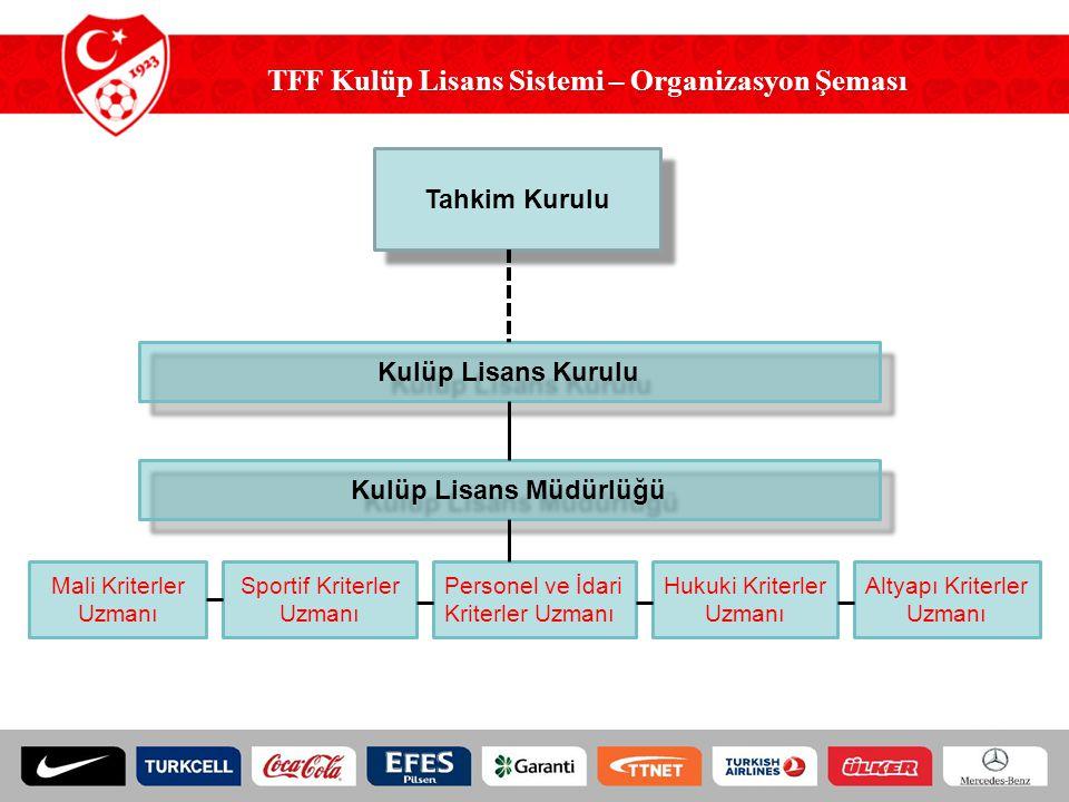 TFF Kulüp Lisans Sistemi – Organizasyon Şeması Kulüp Lisans Müdürlüğü Mali Kriterler Uzmanı Sportif Kriterler Uzmanı Personel ve İdari Kriterler Uzmanı Hukuki Kriterler Uzmanı Altyapı Kriterler Uzmanı Kulüp Lisans Kurulu Tahkim Kurulu