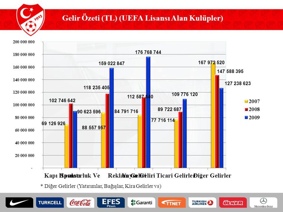Gelir Özeti (TL) (UEFA Lisansı Alan Kulüpler) * Diğer Gelirler (Yatırımlar, Bağışlar, Kira Gelirler vs)