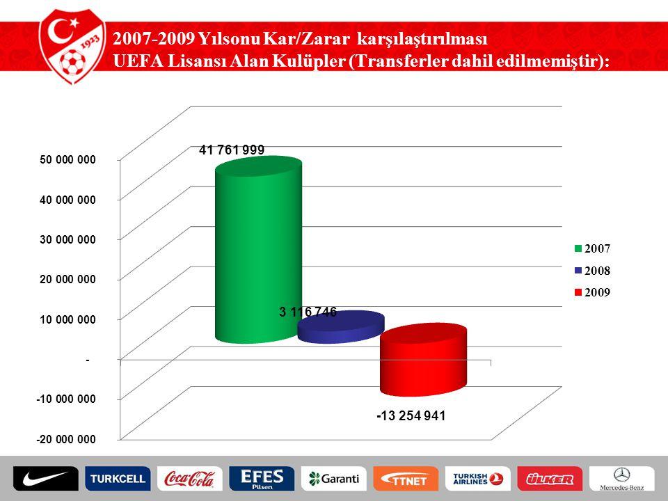 2007-2009 Yılsonu Zarar Karşılaştırılması (UEFA Lisansı Alan Kulüpler) (Transferler dâhildir): (TL)