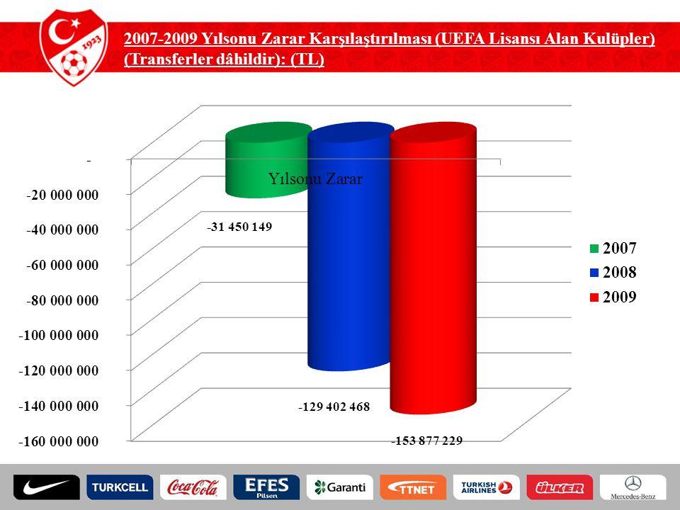 Spor Toto Süper Lig Mali kriterler için cezalar (2011-2012 Sezonu için Ceza Yok) 2012-20132013-20142014-2015 Madde STS-M1 Bildirimde Bulunan Kuruluş 1) Uyarı + 15 Gün Süre 2) 5.000 TL + 15 Gün Süre 3) 10.000 TL 1) Uyarı + 15 Gün Süre 2) 10.000 TL + 15 Gün 3) 20.000 TL 1) Uyarı + 15 Gün Süre 2) 20.000 TL+ 15 Gün Süre 3) 3 Puan Silme Madde STS-M2 Yıllık Mali Tablolar 1) Uyarı + 15 Gün Süre 2) 25.000 TL + 15 Gün Süre 3) 50.000 TL 1) Uyarı + 15 Gün Süre 2) 50.000 TL + 15 Gün 3) 100.000 TL 1) Uyarı + 15 Gün Süre 2) 100.000 TL+ 15 Gün 3) 3 Puan Silme Madde STS-M3 Ara Dönem Mali Tablolar 1) Uyarı + 15 Gün Süre 2) 25.000 TL + 15 Gün Süre 3) 50.000 TL 1) Uyarı + 15 Gün Süre 2) 50.000 TL + 15 Gün Süre 3) 100.000 TL 1) Uyarı + 15 Gün Süre 2) 100.000 TL+ 15 Gün 3) 3 Puan Silme Madde STS-M4 Diğer Futbol Kulüplerine Gecikmiş Borcun Bulunmaması 1)Uyarı + 30 Gün Süre 2) Transfer Yasağı 1)Uyarı + 30 Gün Süre 2) Transfer Yasağı 1) Uyarı + 30 Gün 2) Transfer Yasağı + 30 Gün 3) 3 Puan Silme Madde STS-M5 Personele, Sosyal Güvenlik Kurumuna (SGK) ve Vergi Dairelerine Gecikmiş Borcun Bulunmaması 1)Uyarı + 30 Gün Süre 2) Transfer Yasağı 1)Uyarı + 30 Gün Süre 2) Transfer Yasağı 1)Uyarı + 30 Gün 2) Transfer Yasağı + 30 Gün 3) 3 Puan Silme