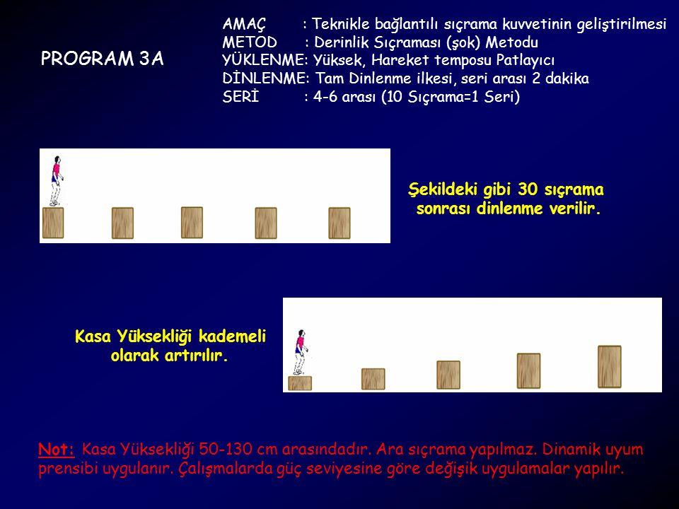 PROGRAM 3A AMAÇ : Teknikle bağlantılı sıçrama kuvvetinin geliştirilmesi METOD : Derinlik Sıçraması (şok) Metodu YÜKLENME: Yüksek, Hareket temposu Patl
