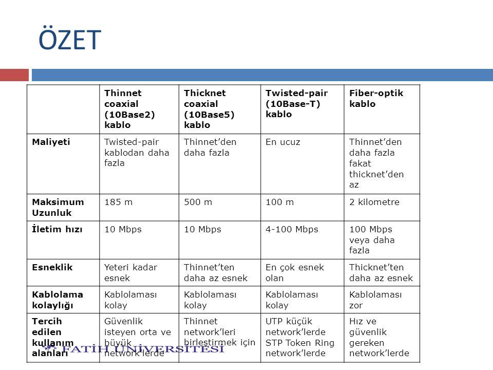 ÖZET Thinnet coaxial (10Base2) kablo Thicknet coaxial (10Base5) kablo Twisted-pair (10Base-T) kablo Fiber-optik kablo MaliyetiTwisted-pair kablodan da