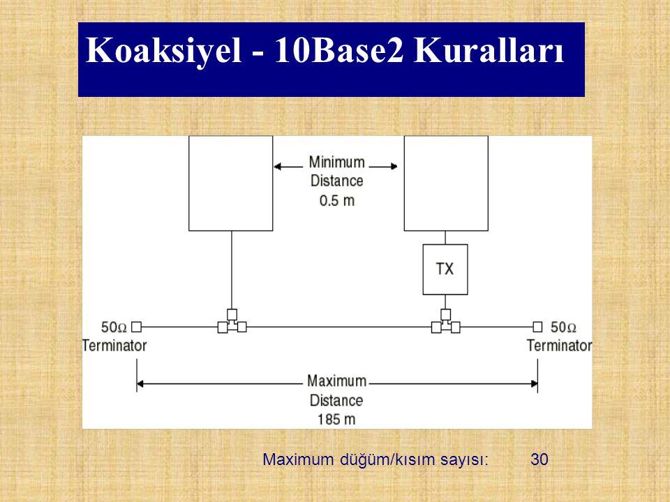 Koaksiyel - 10Base2 Kuralları Maximum düğüm/kısım sayısı:30