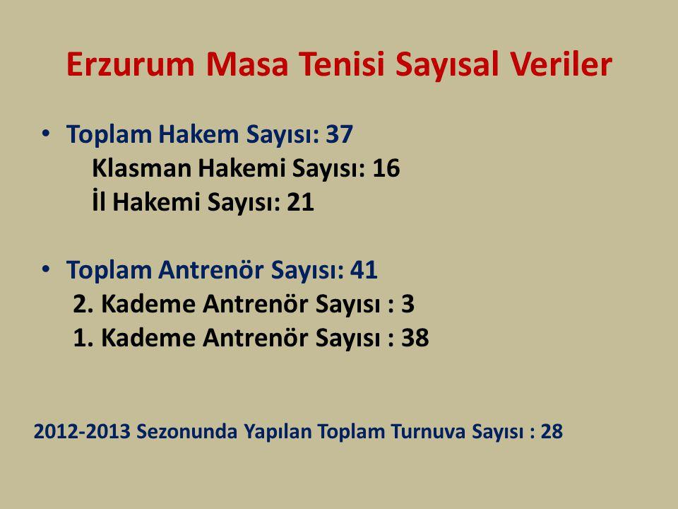 Erzurum Masa Tenisi Sayısal Veriler Toplam Hakem Sayısı: 37 Klasman Hakemi Sayısı: 16 İl Hakemi Sayısı: 21 Toplam Antrenör Sayısı: 41 2. Kademe Antren