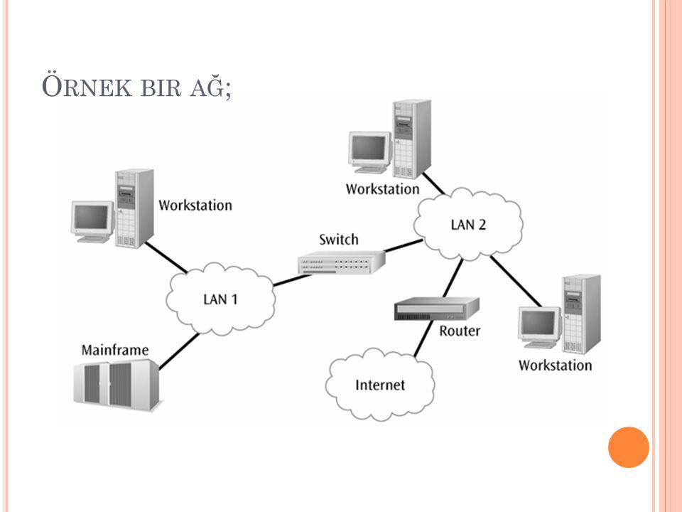 K ABLO VE KONNEKTÖRLER KabloKablo TürüKonnektör Türü Koaksiyel Kablo İnce KoaksiyelBNC, BNC-T Kalın Koaksiyel Dolanmış Çift Kablo UTPRJ-45 STP Fiber Optik Kablo Tek Modlu ST, SC, MT-RJ Çok Modlu