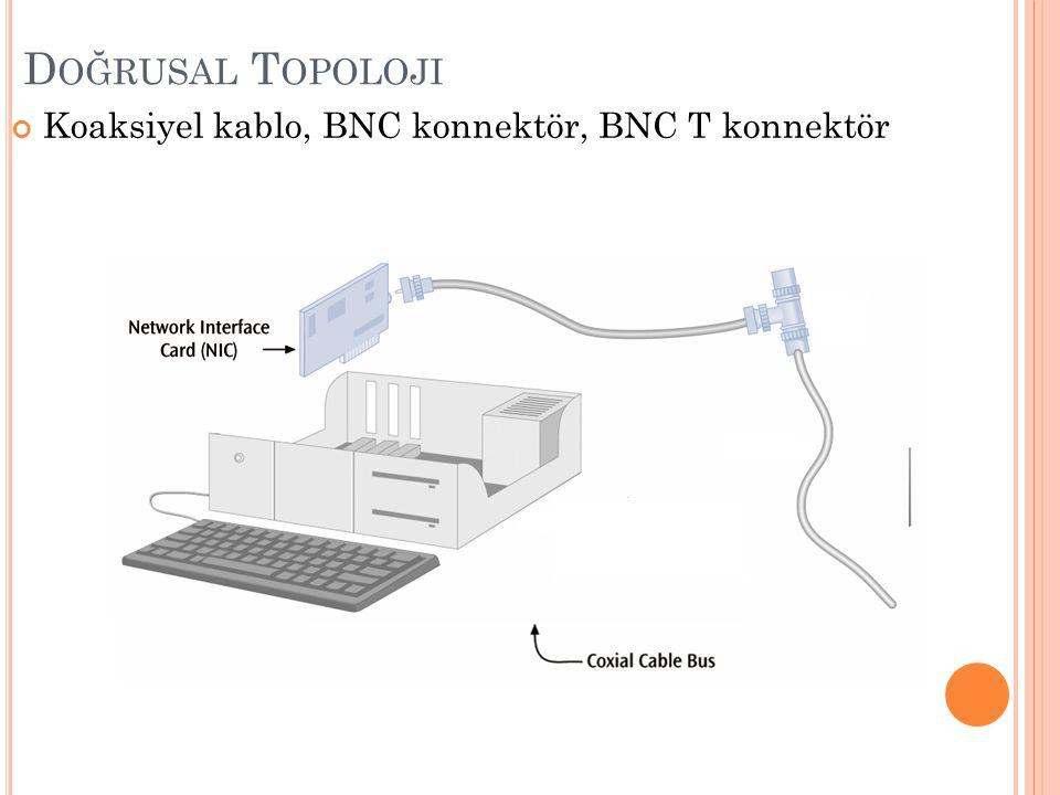 E Ş EKSENLI (K OAKSIYEL ) K ABLO Televizyon kablosunun daha esnek ve ince olanıdır.
